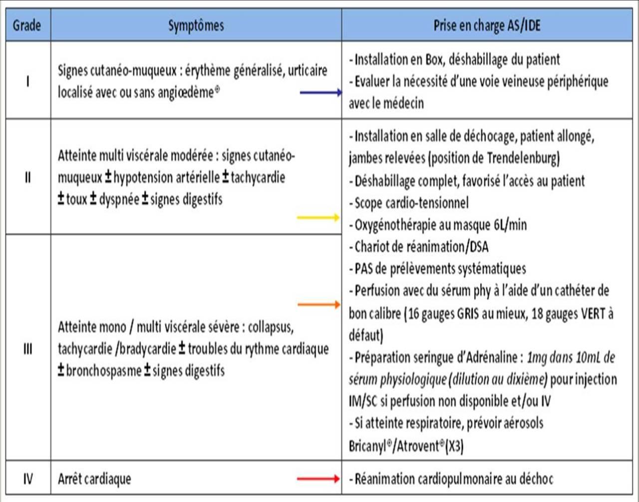 Urticaire superficiel, urticaire profond et anaphylaxie